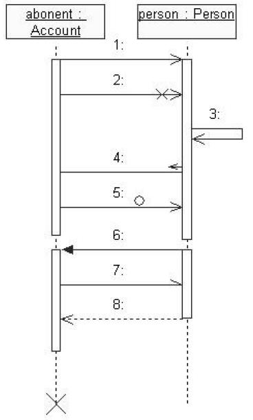 Виды сообщений на диаграмме последовательностей