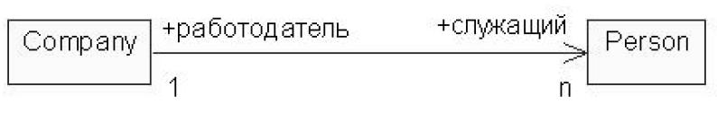Использование символов множественности на диаграмме классов