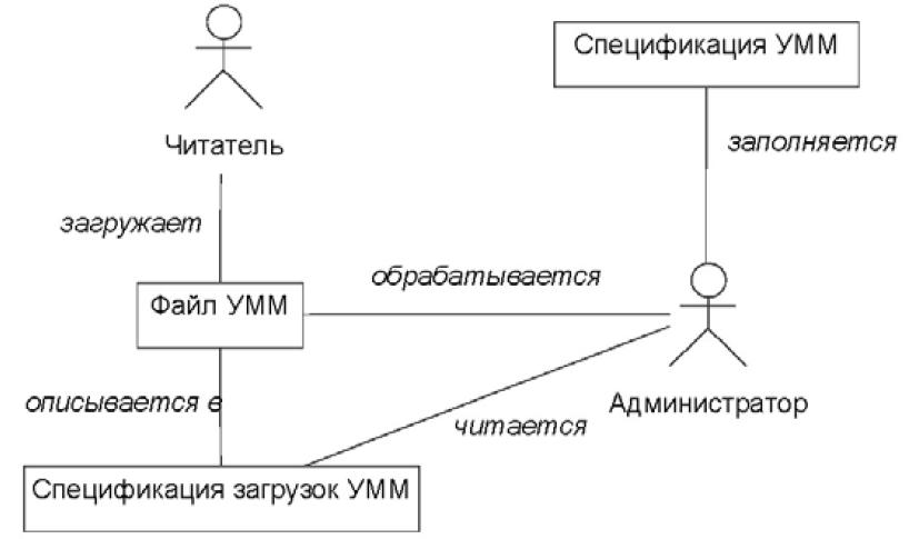 Диаграмма классов варианта использования «Добавить файл УММ для обработки»