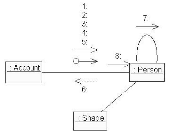 Диаграмма сотрудничества