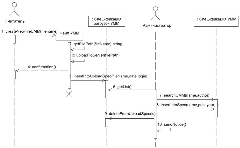 Диаграмма последовательностей для варианта использования «Добавить файл УММ для обработки»