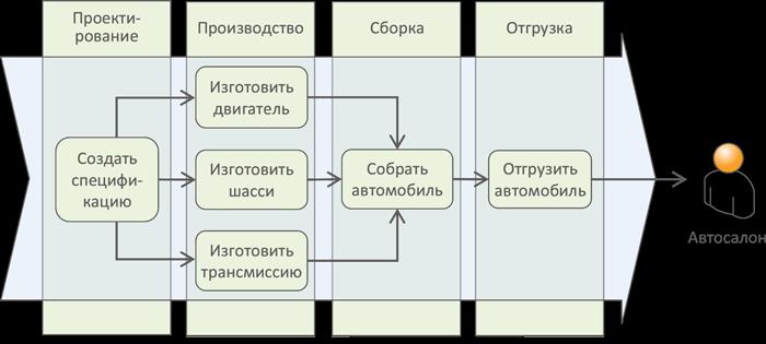 Концепция потребителя в бизнес-процессе BPM