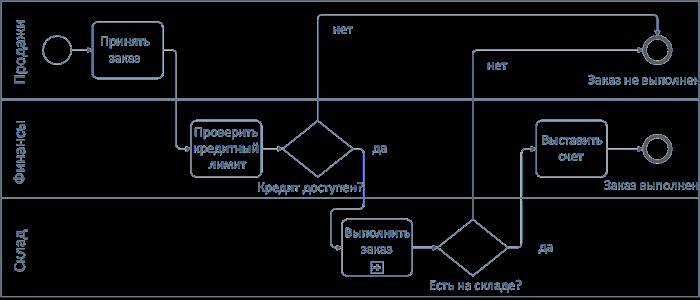 Диаграмма с дорожками