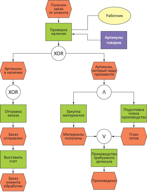 Процессная цепочка, управляемая событиями (EPC)