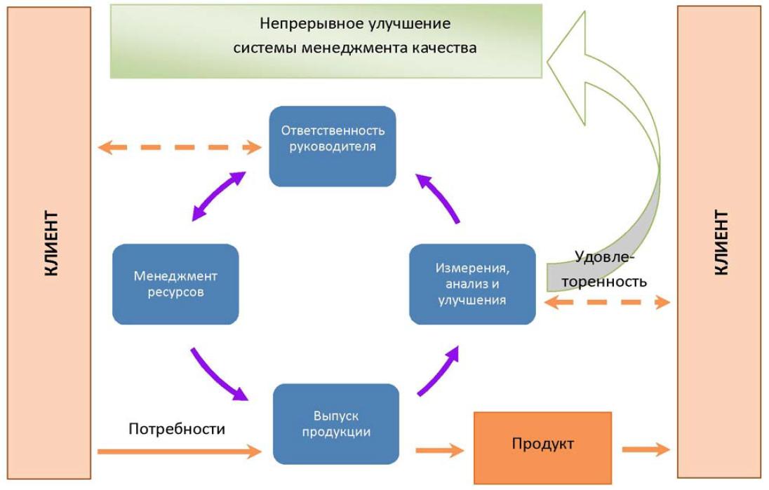 Модель системы менеджмента качества