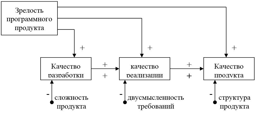 Концептуальная модель качества процесса разработки