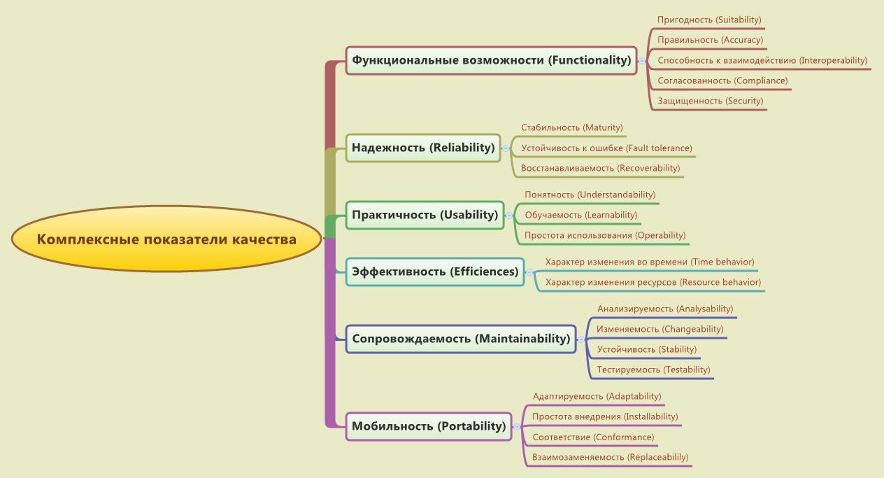 Комплексные показатели (подхарактеристики) качества