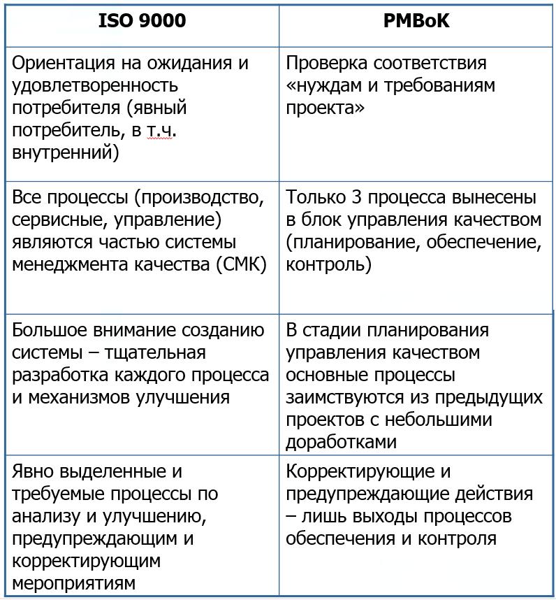Различия в понимании управления качеством в ISO 9000 и PMBoK