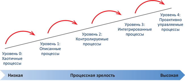 Модель зрелости бизнес-процессов BPM
