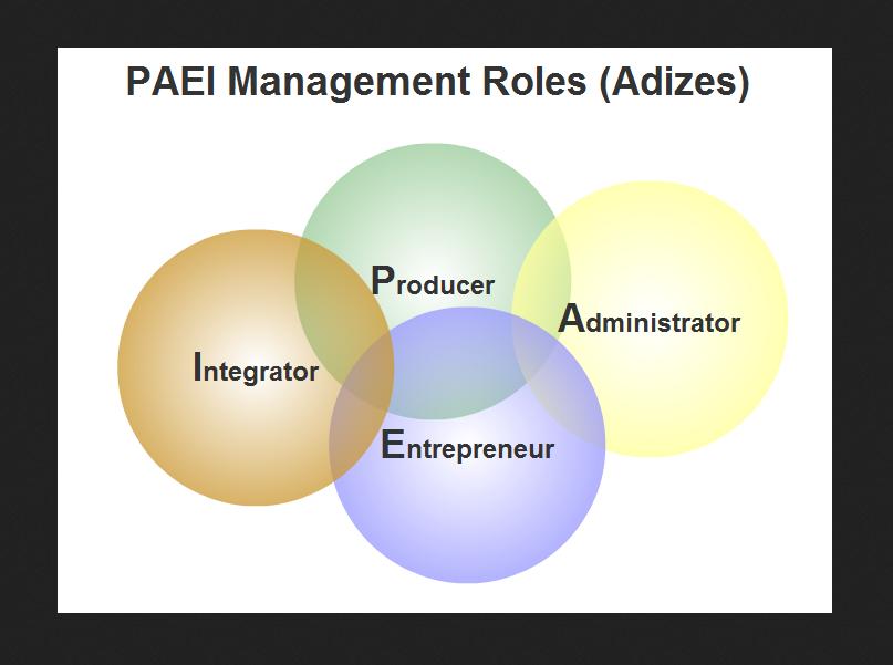 Стили управления PAEI по Адизесу