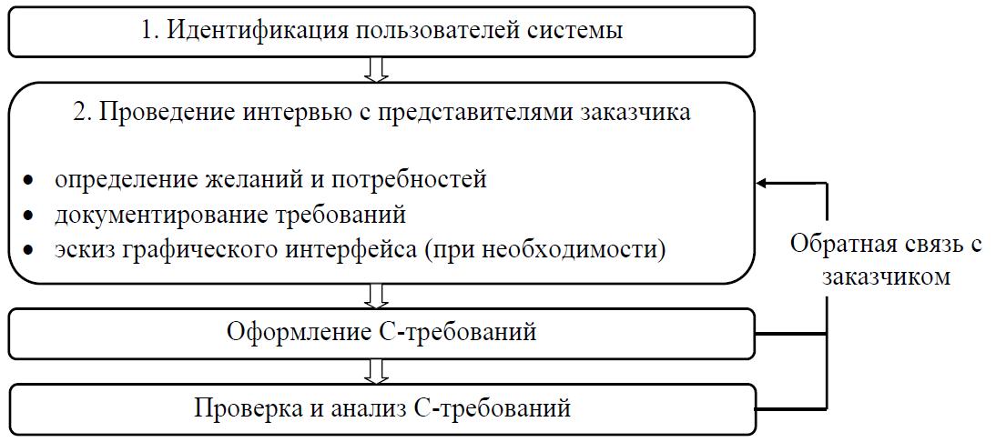 Порядок составления С-требований