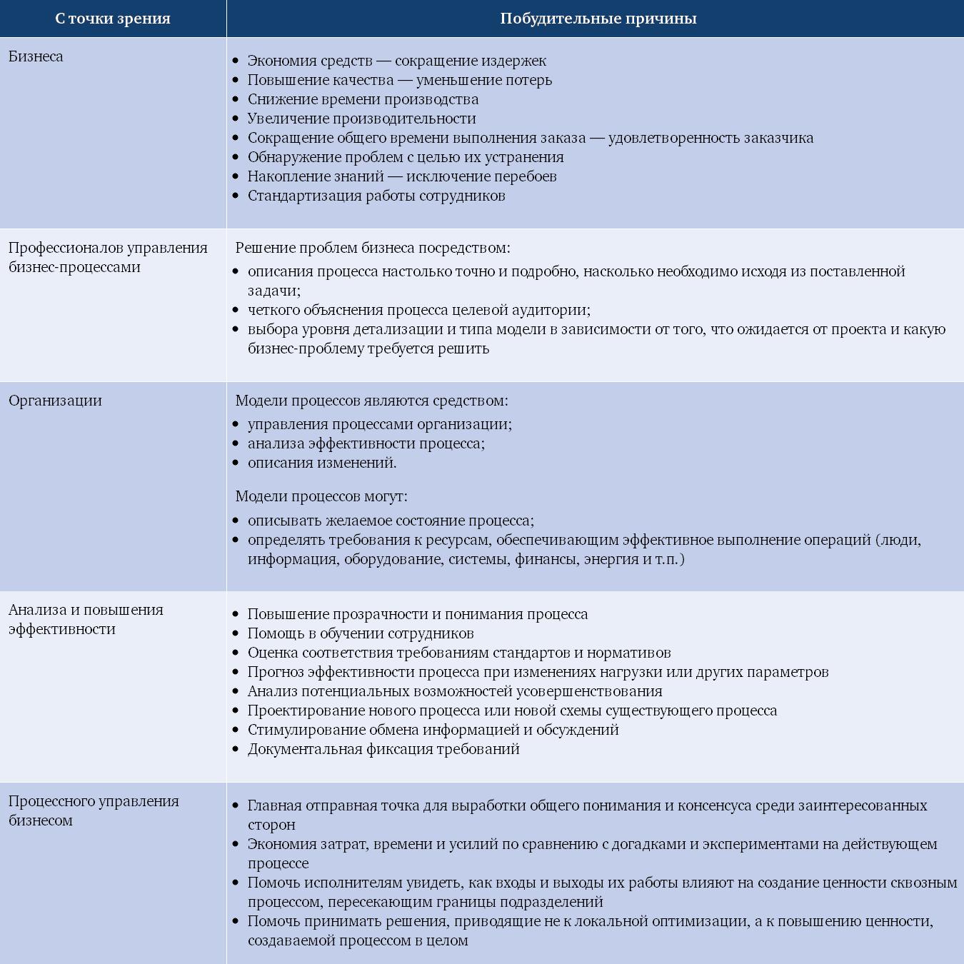 Причины моделирования бизнес-процессов