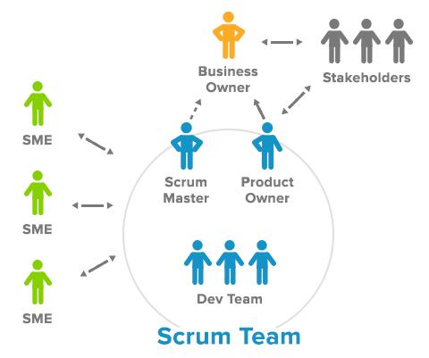 Команда Scrum