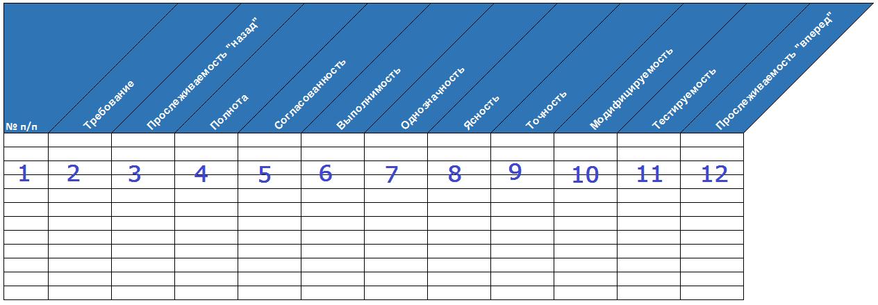 Шаблон таблицы для проверки D-требований