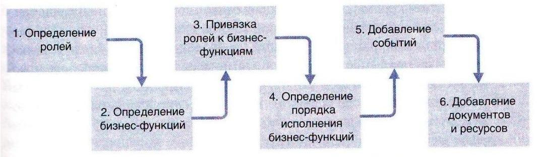 Шаги построения модели бизнес-процесса