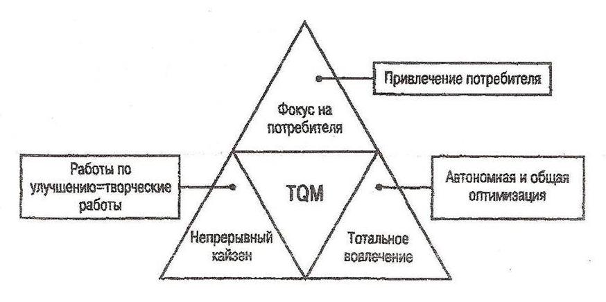tqm concept