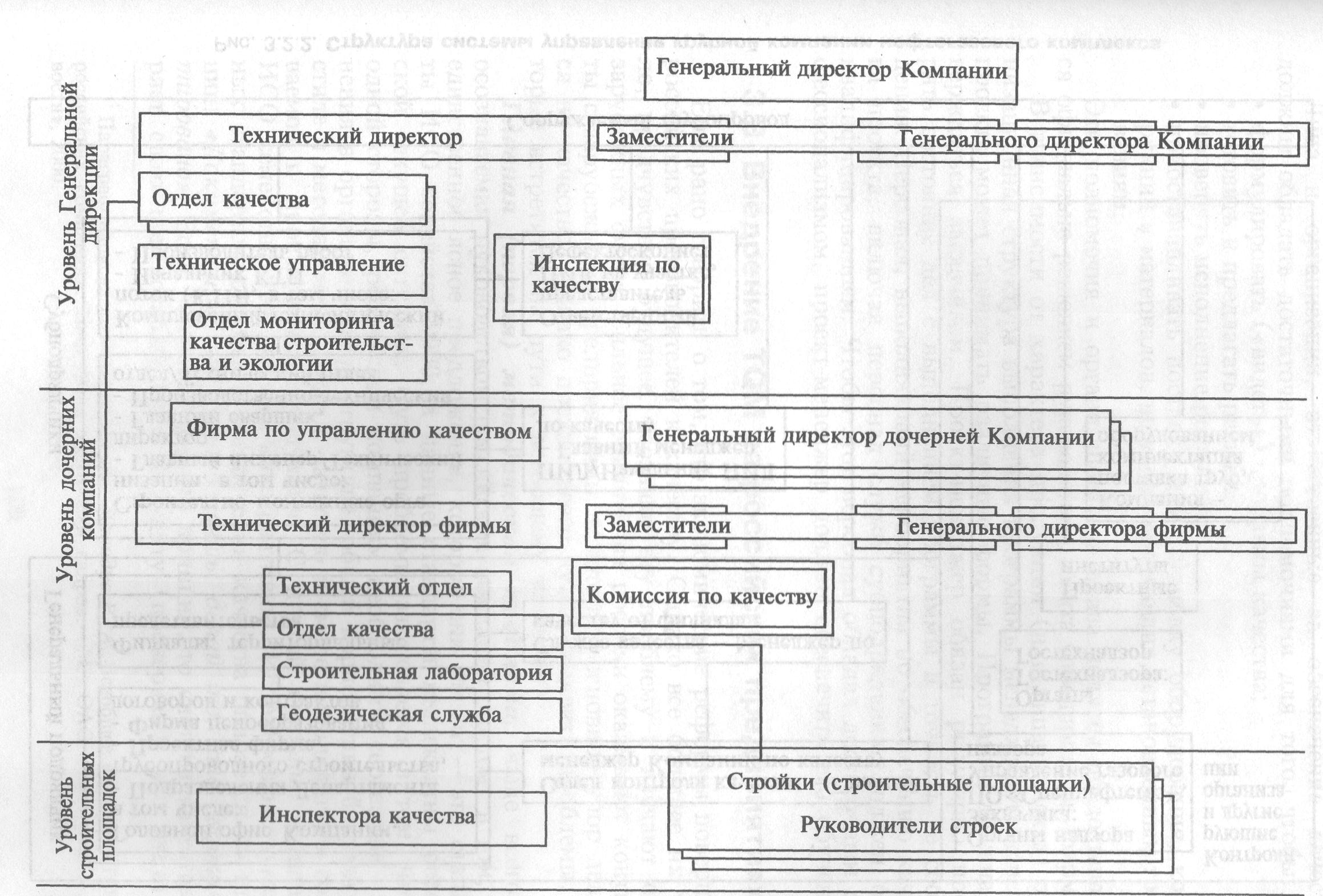 Рисунок 5 – Структура менеджмента качества крупной строительной компании