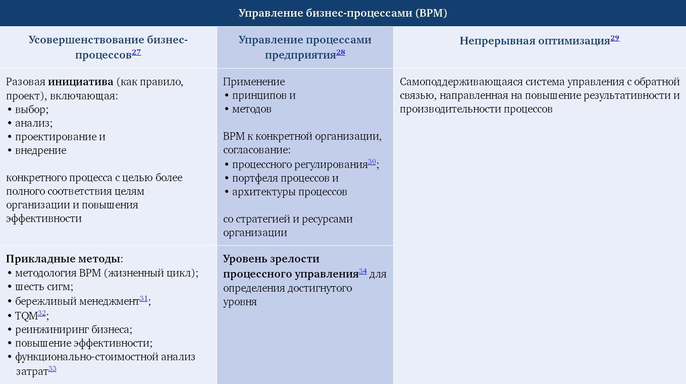Три взгляда на BPM