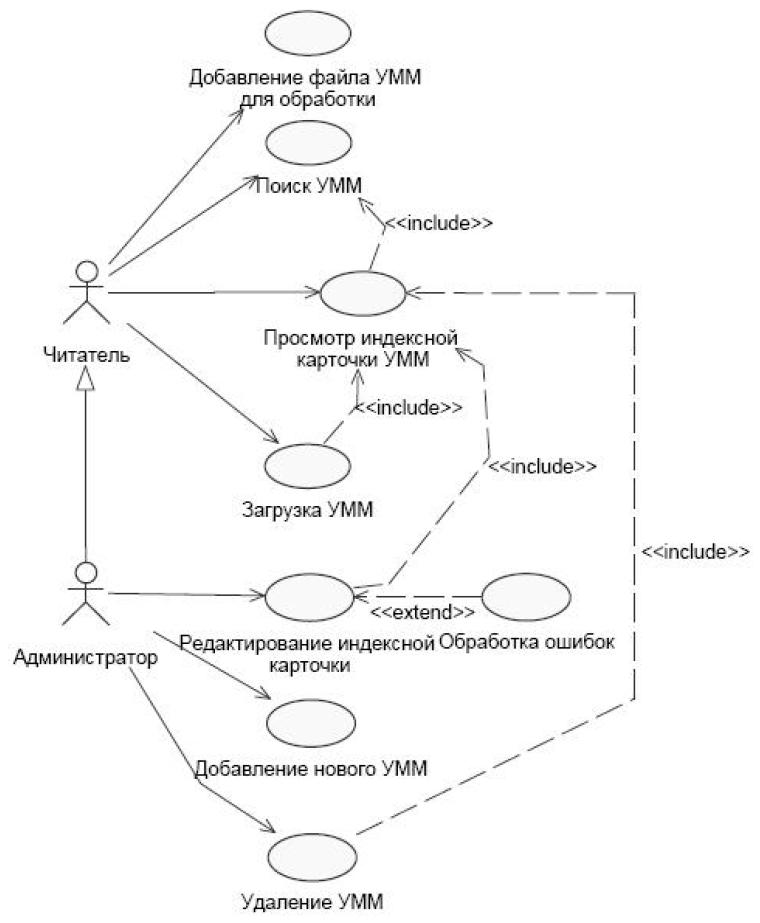 UML Использование отношений include и extend