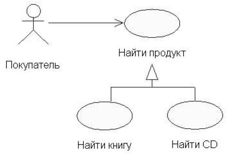 UML Обобщение прецедентов