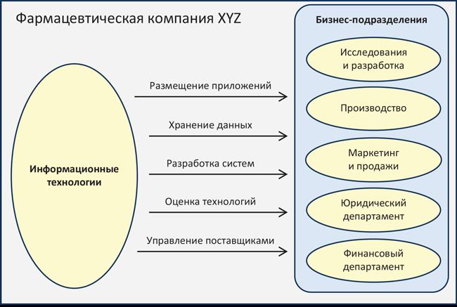 Взаимоотношения поставщика услуги и портебителя в BPM