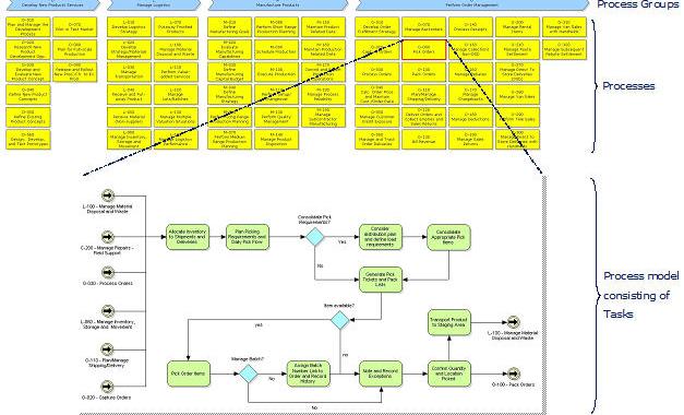 IndustryPrint Process Modeler
