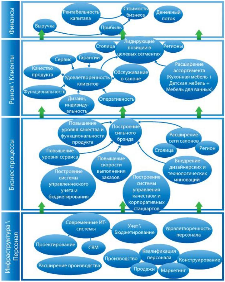 Реализация стратегии в цикле стратегического управления компанией