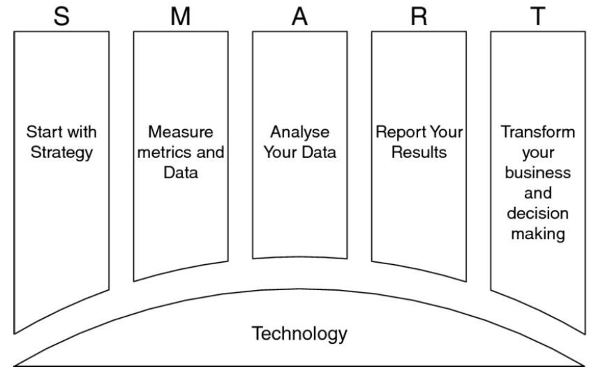 smart модель