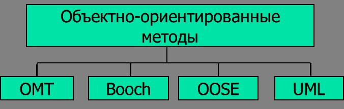 Методы объектно-ориентированного моделирования