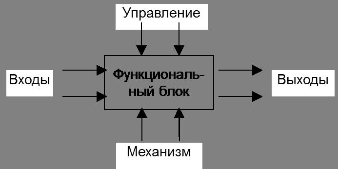 Методология IDEF0
