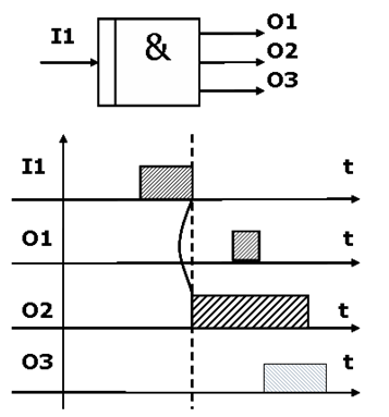 Асинхронное И (Asynchronous AND)