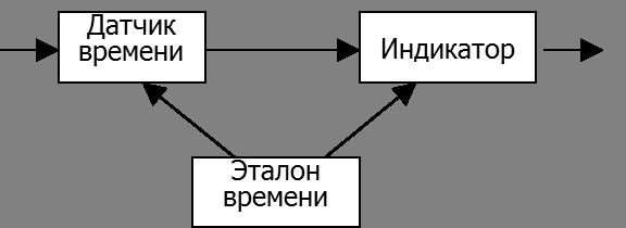 структурная схема часов