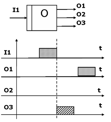 Асинхронное ИЛИ (Asynchronous OR)