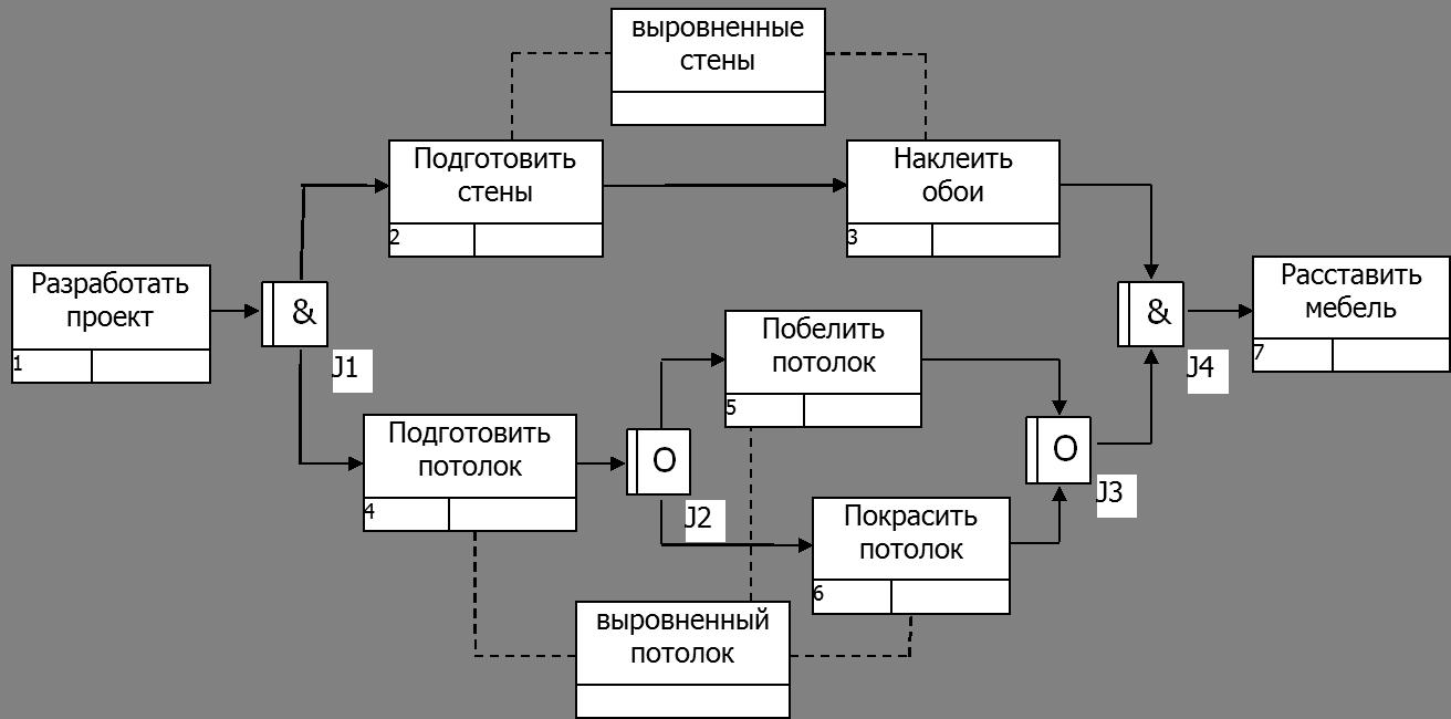 Пример IDEF3