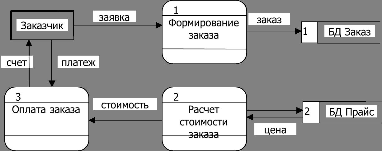 Методология DFD пример