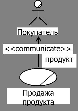отношения обобщения, включения (зависимости со стереотипом include), расширения (зависимости со стереотипом extend)