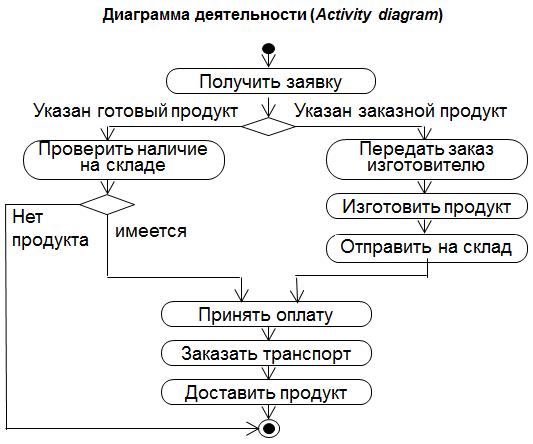 Диаграмма деятельности (Activity diagram)
