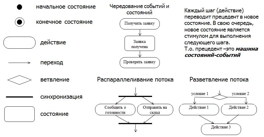 Элементы диаграммы деятельности