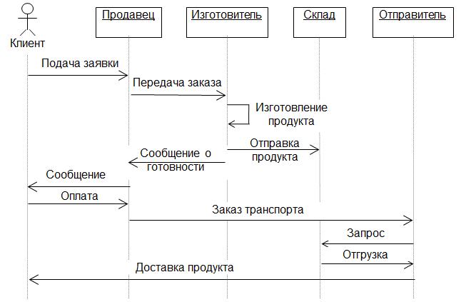 Динамическая диаграмма взаимодействия