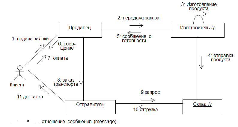 Статическая диаграмма взаимодействия