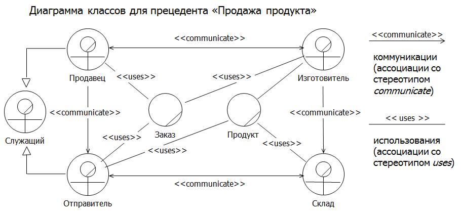 Диаграмма классов для прецедента «Продажа продукта»