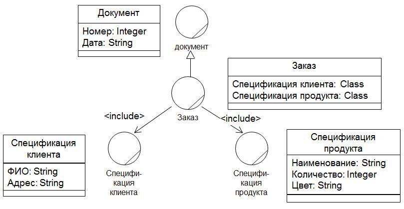 Для структурирования классов используются отношения обобщения и включения