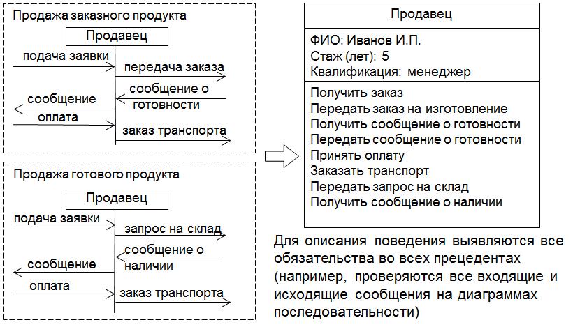 Спецификация объекта состоит из описания свойств (атрибутов) и поведения (обязательств, операций).