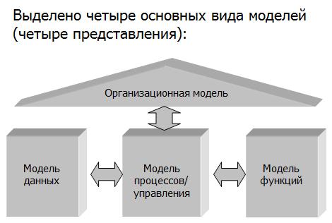 Интегрированная методология ARIS