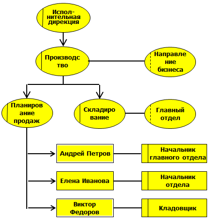 Организационная схема (Organizational chat)