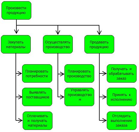 К функциональным моделям относится Дерево функций (Function Tree)