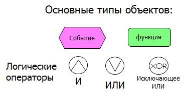 67_aris_diagram_eEPC_tipi_objectov