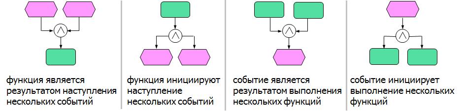 Элементы диаграммы eEPC