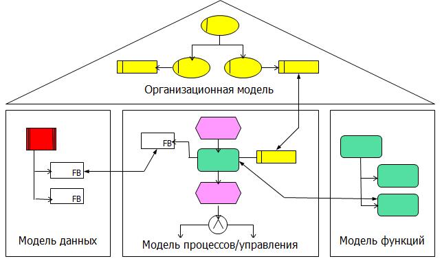 Механизм интеграции