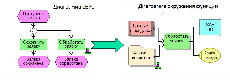 70_aris_detalizaciya_modeley